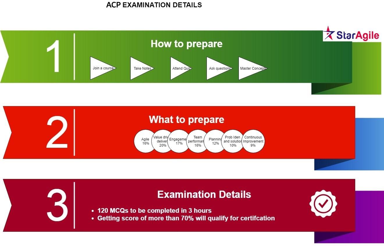 ACP Exam Details