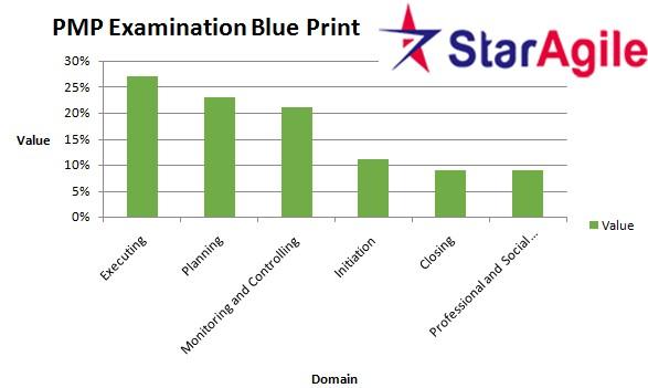 PMP Examintaion Blue Print