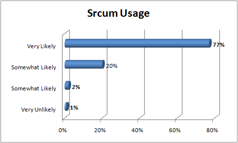 Scrum Usage