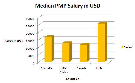 PMP Certified Salary